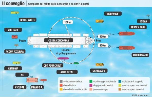 Infografica: convoglio Concordia