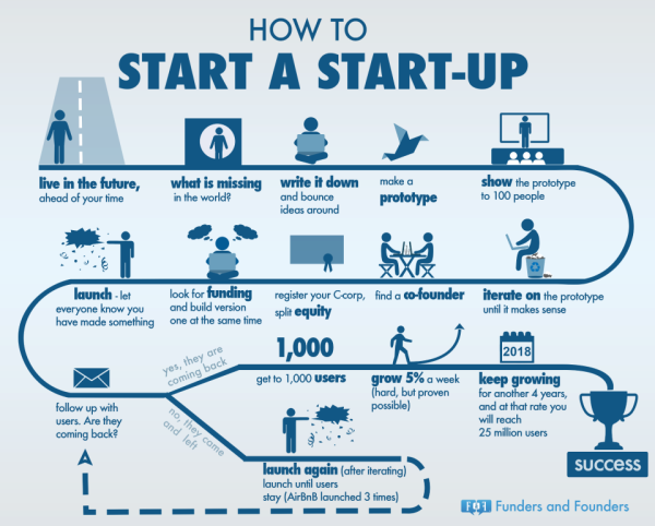 start-info